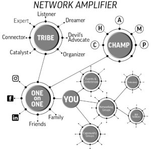 #AmplifyYourJobSearch Network Amplifier